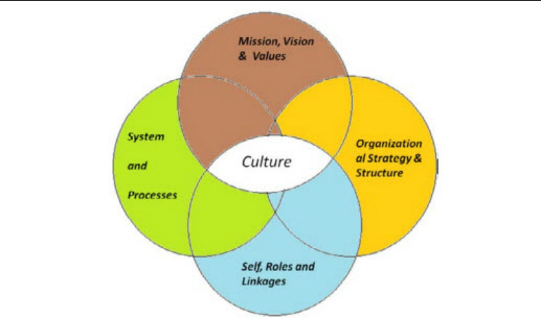 corporate culture help or hindrance